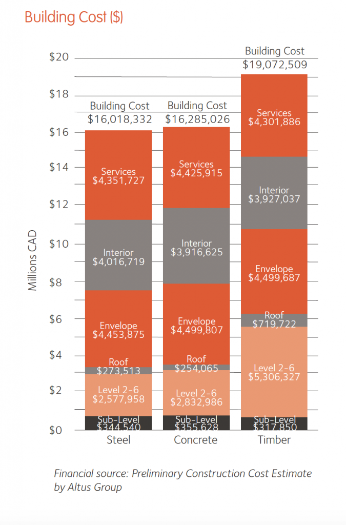 Building Cost Chart